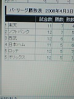 《NPB 2008》 2008/4/3終了時点のパ・リーグ順位表